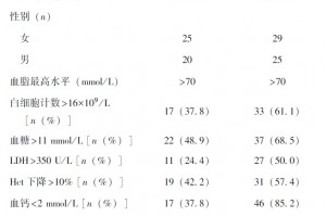 Ranson评分对中重度高脂血症性急性胰腺炎分型的猜测价值